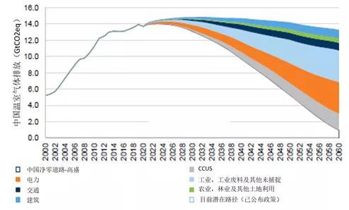 来源:欧盟委员会联合研究中心(JRC)、全球大气研究排放数据库(EDGAR)5.0版、联合国粮食及农业组织(FAO)、高盛集团、嘉实基金ESG研究部